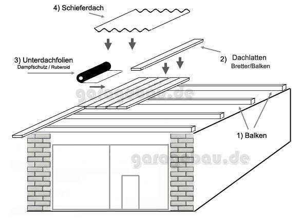 Bevorzugt Garage Dach | Garagenbau – Garage selber bauen SL95